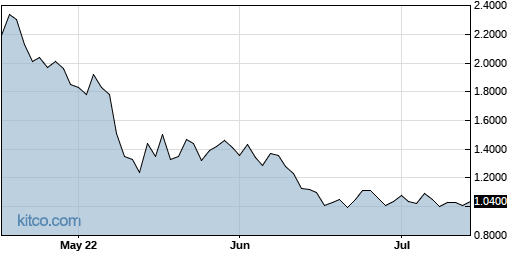 SDC 3-Month Chart