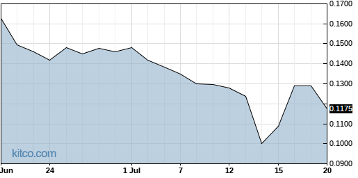 SDRC 1-Month Chart