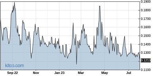 SDRC 1-Year Chart