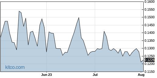 SDRC 3-Month Chart