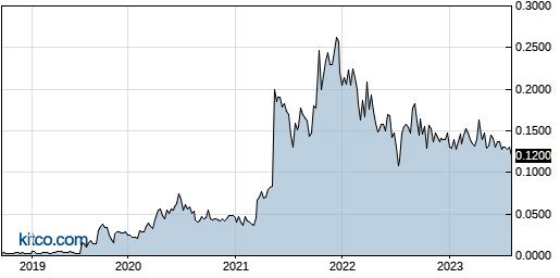 SDRC 5-Year Chart