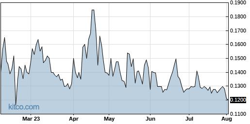 SDRC 6-Month Chart