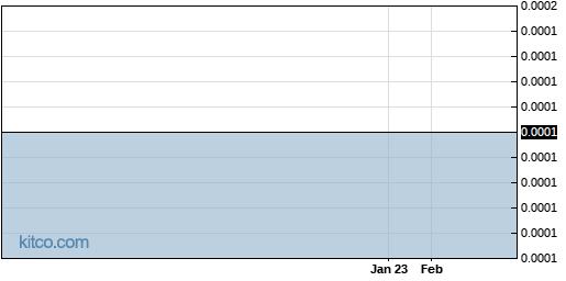 SDVI 1-Year Chart