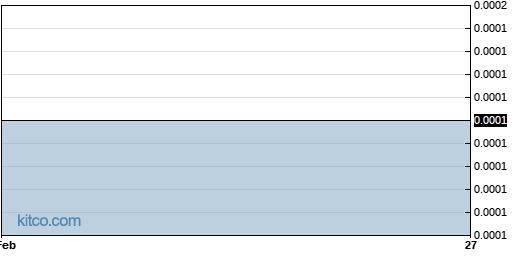 SDVI 6-Month Chart
