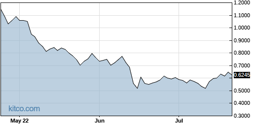 SEAC 3-Month Chart
