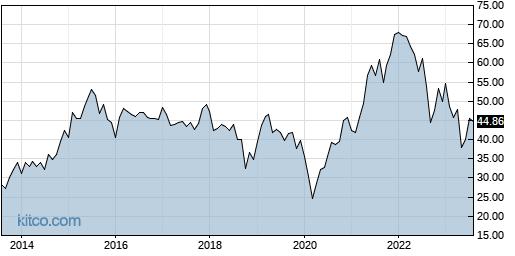 SEE 10-Year Chart