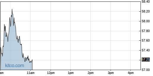 SEE 1-Day Chart