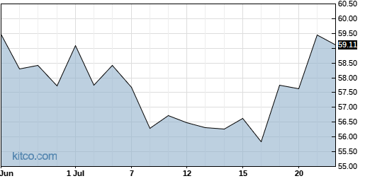 SEE 1-Month Chart
