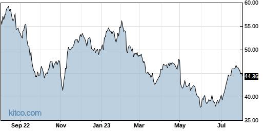 SEE 1-Year Chart