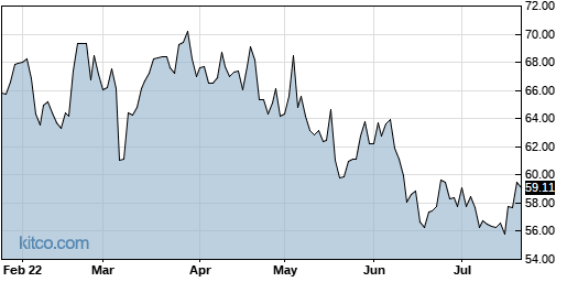 SEE 6-Month Chart