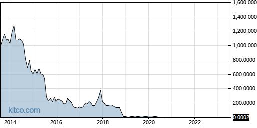 SEII 10-Year Chart