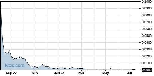 SEII 1-Year Chart