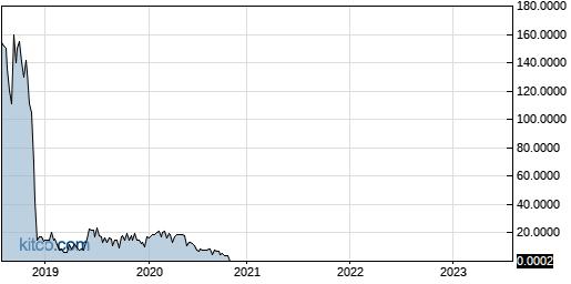 SEII 5-Year Chart