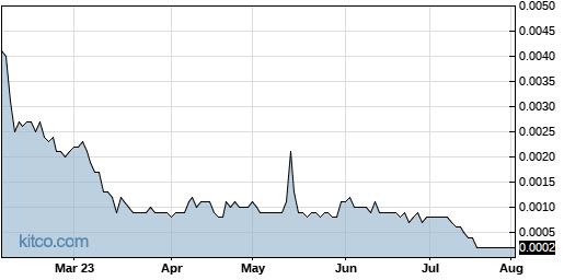 SEII 6-Month Chart