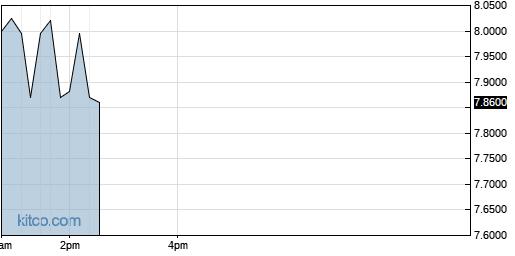 SEKEY 1-Day Chart