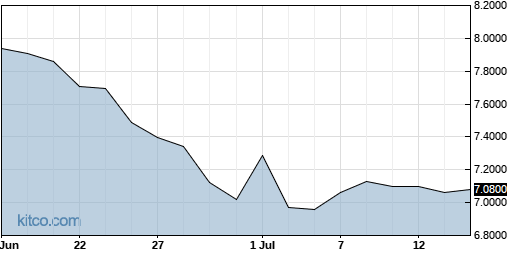 SEKEY 1-Month Chart