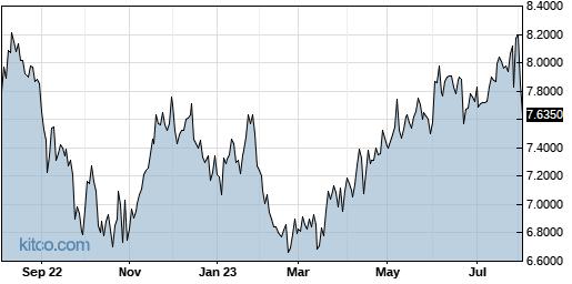 SEKEY 1-Year Chart