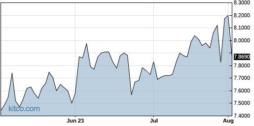 SEKEY 3-Month Chart
