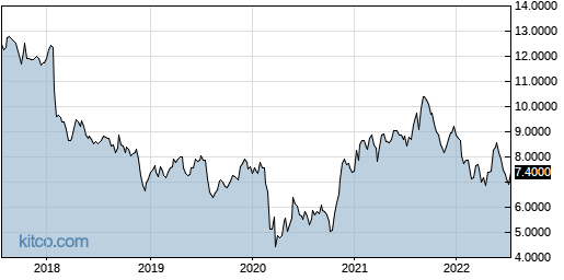 SEKEY 5-Year Chart