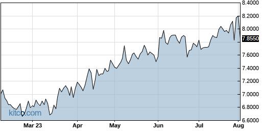 SEKEY 6-Month Chart