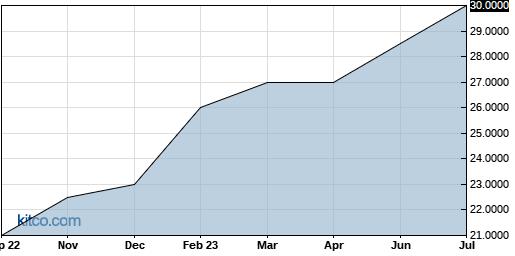 SEMUF 10-Year Chart
