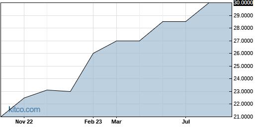 SEMUF 1-Year Chart