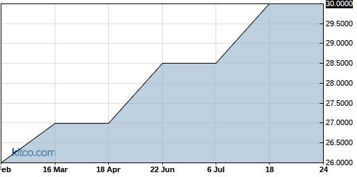SEMUF 6-Month Chart
