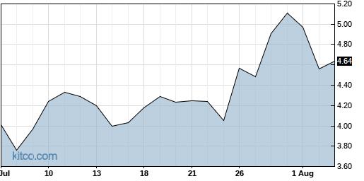 SFIX 1-Month Chart