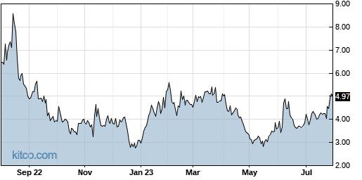 SFIX 1-Year Chart