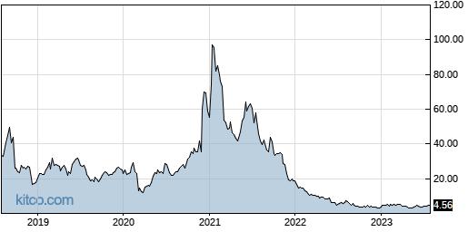 SFIX 5-Year Chart