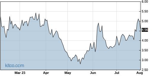 SFIX 6-Month Chart
