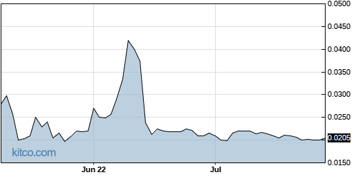 SFOR 3-Month Chart