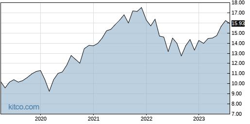 SFY 10-Year Chart