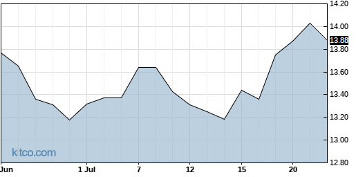 SFY 1-Month Chart