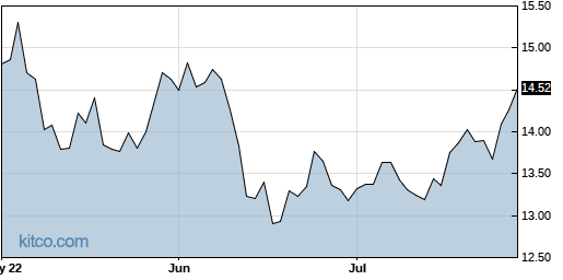 SFY 3-Month Chart
