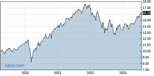 SFY 5-Year Chart
