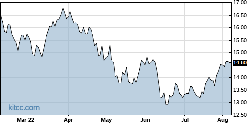 SFY 6-Month Chart