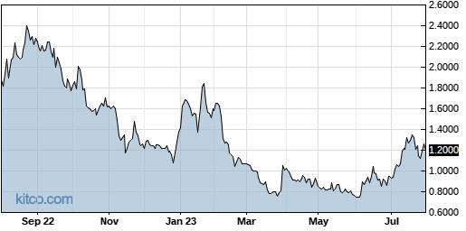 SGBX 1-Year Chart