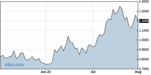 SGBX 3-Month Chart