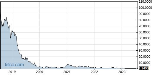 SGBX 5-Year Chart