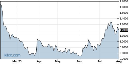 SGBX 6-Month Chart