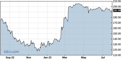 SGEN 1-Year Chart