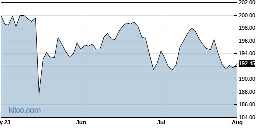 SGEN 3-Month Chart