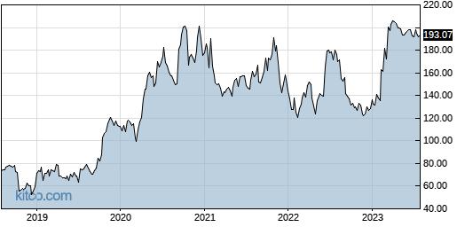 SGEN 5-Year Chart