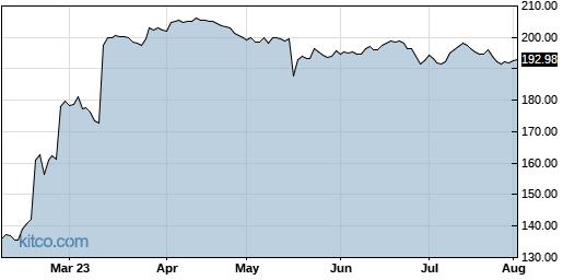 SGEN 6-Month Chart