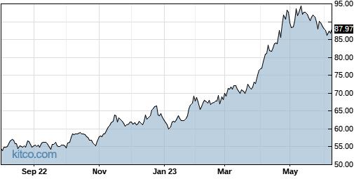 SGG 1-Year Chart