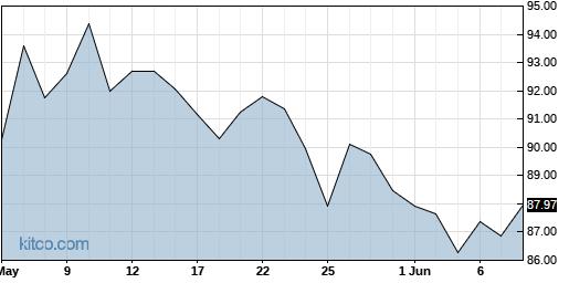SGG 3-Month Chart