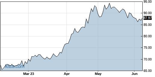 SGG 6-Month Chart