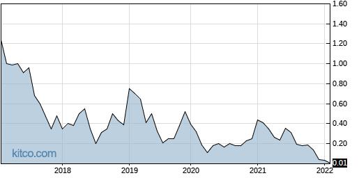 SGLBW 10-Year Chart