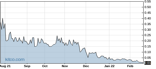 SGLBW 1-Year Chart